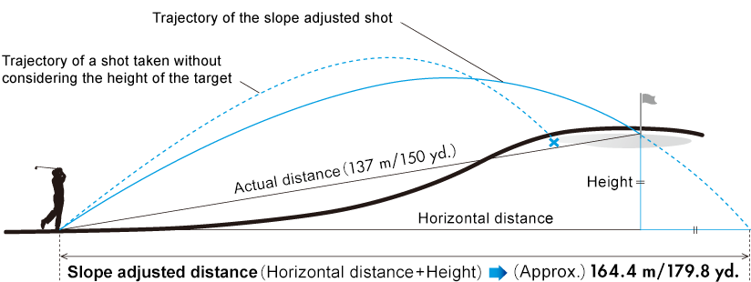 Slope adjusted distance (Horizontal distance ± Height)