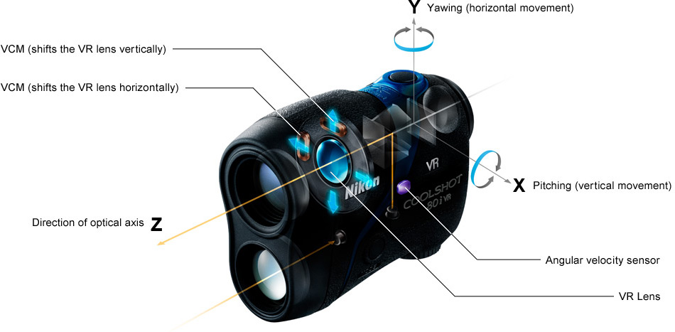 Nikon's VR (Vibration Reduction) system